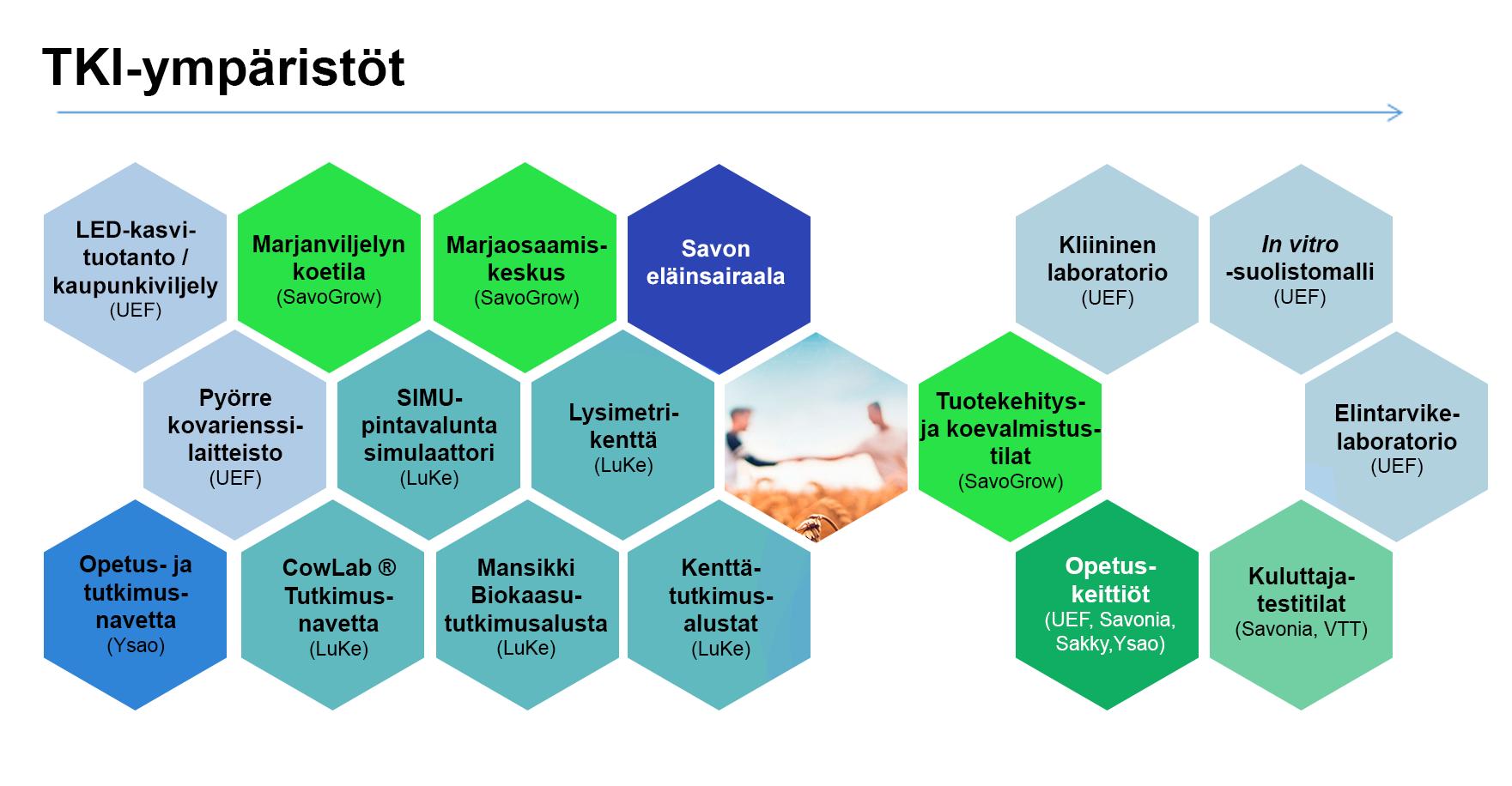 TKI-ympäristöt Pohjois-Savossa